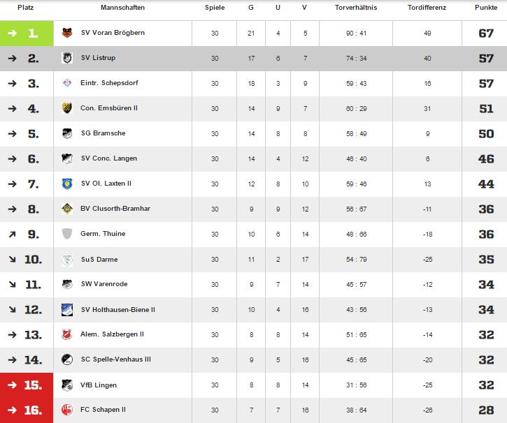 Abschlusstabelle 2015-2016 1.Herren